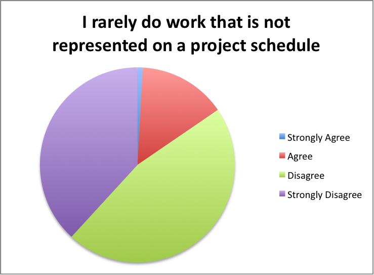 I rarely do work