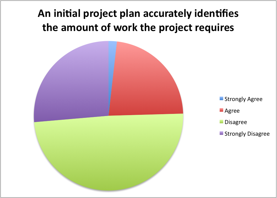 accurately identifies work required