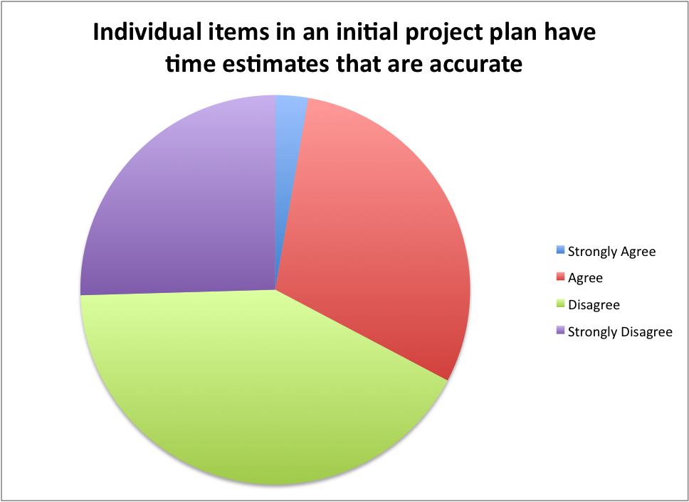 individual estimates that are accurate